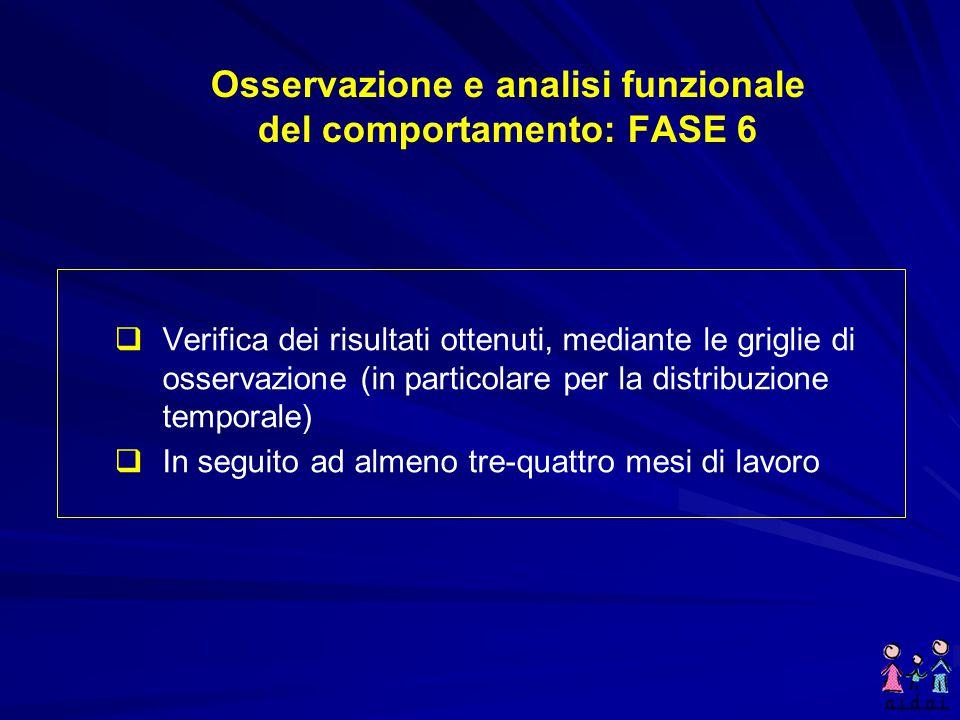 Osservazione e analisi funzionale del comportamento: FASE 5   Sviluppare l'intervento allo scopo di:   Far aumentare i comportamenti positivi e pr