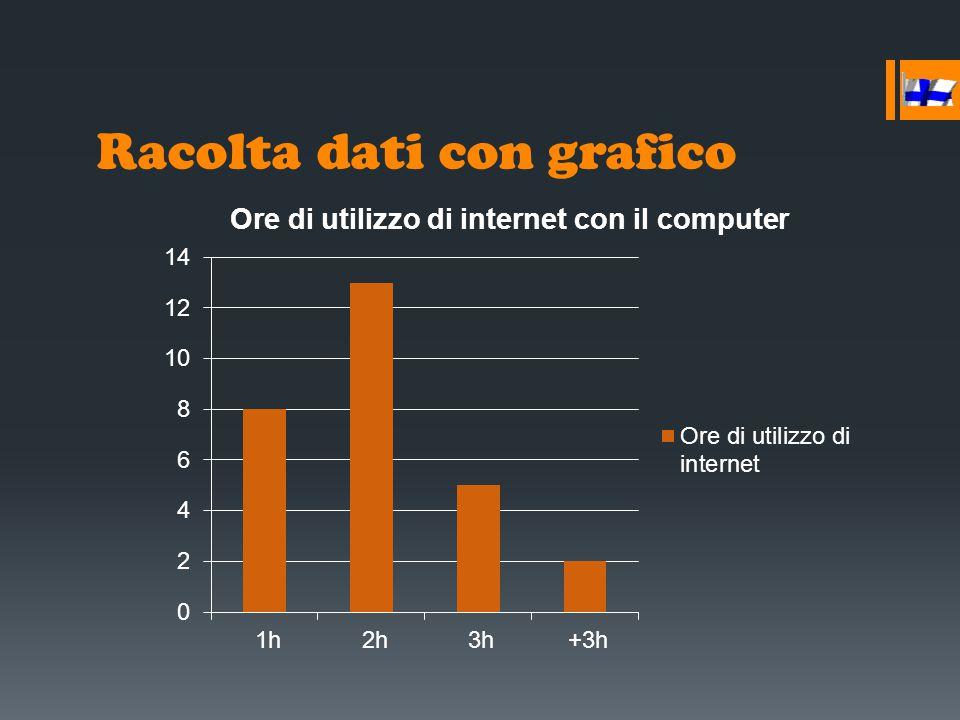 Racolta dati con grafico