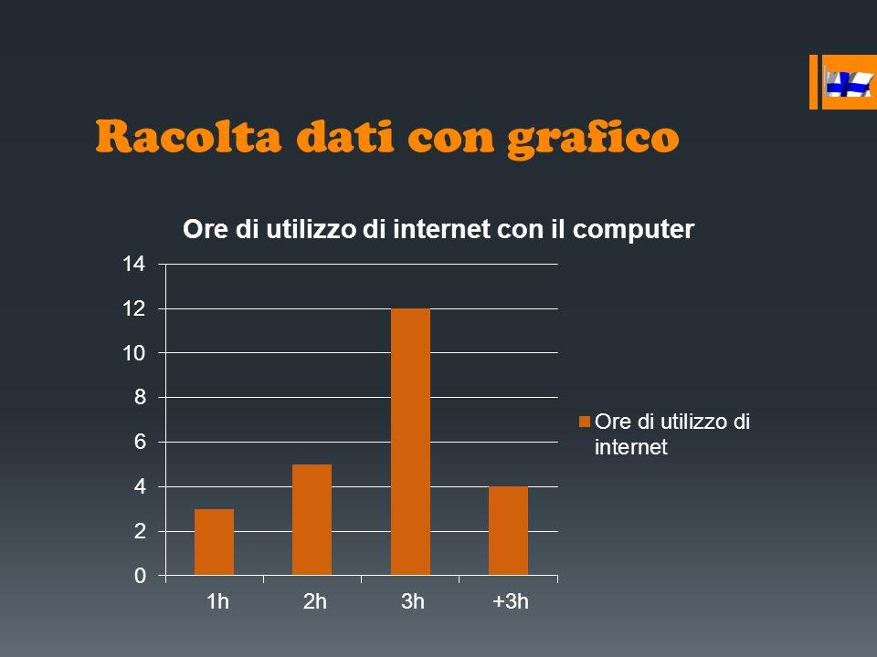 Femmine con età compresa tra 21-80  Frequenza nell'utilizzo: Computer: nei tempi liberi quando non sono impegnate con lavori casalinghi.