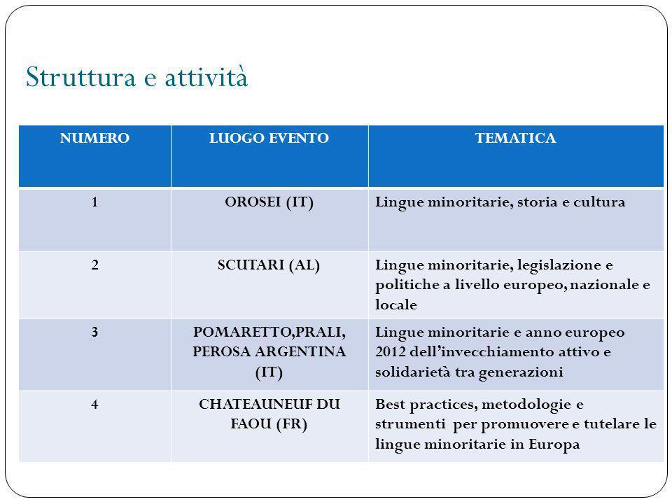 Struttura e attività NUMEROLUOGO EVENTOTEMATICA 1OROSEI (IT)Lingue minoritarie, storia e cultura 2SCUTARI (AL)Lingue minoritarie, legislazione e polit