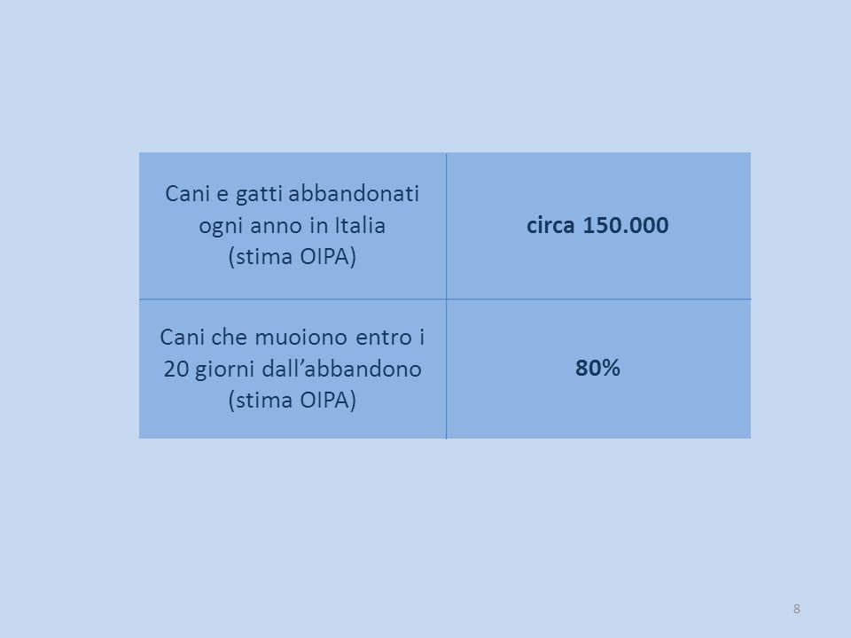 8 Cani e gatti abbandonati ogni anno in Italia (stima OIPA) circa 150.000 Cani che muoiono entro i 20 giorni dall'abbandono (stima OIPA) 80%
