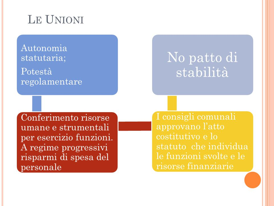 Autonomia statutaria; Potestà regolamentare Conferimento risorse umane e strumentali per esercizio funzioni. A regime progressivi risparmi di spesa de
