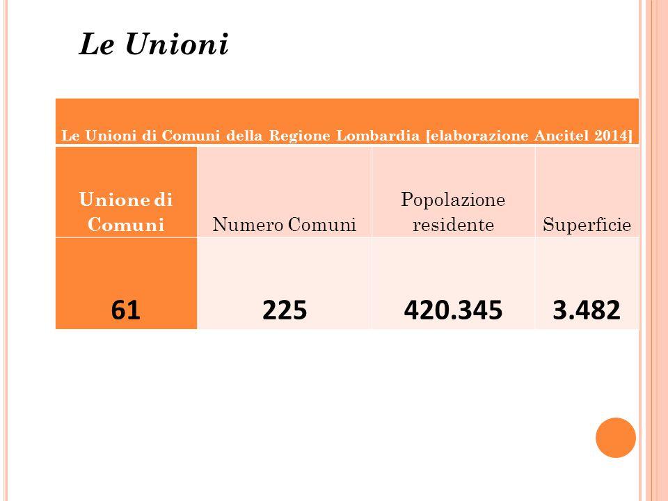 Le Unioni Le Unioni di Comuni della Regione Lombardia [elaborazione Ancitel 2014] Unione di Comuni Numero Comuni Popolazione residenteSuperficie 61225