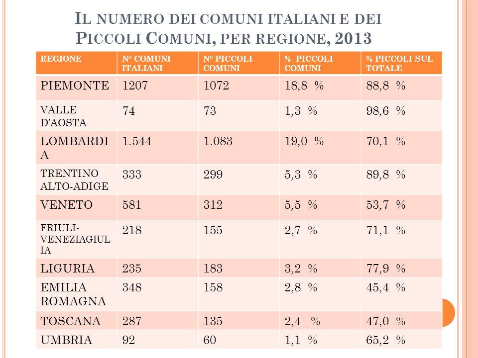 REGIONEN° COMUNI ITALIANI N° PICCOLI COMUNI % PICCOLI COMUNI % PICCOLI SUL TOTALE MARCHE2391733,0 %72,4 % LAZIO3782534,4 %66,9 % ABRUZZO3052504,4 %82,0 % MOLISE1361252,2 %91,9 % CAMPANIA5513345,9 %60,6 % PUGLIA258851,5 %32,9 % BASILICATA131991,7 %75,6 % CALABRIA4093265,7 %79,7 % SICILIA3902043,6 %52,3 % SARDEGNA3773145,5 %83,3 % TOTALE 8.0935.693100,0 %70,3 % DATI ISTAT 2013