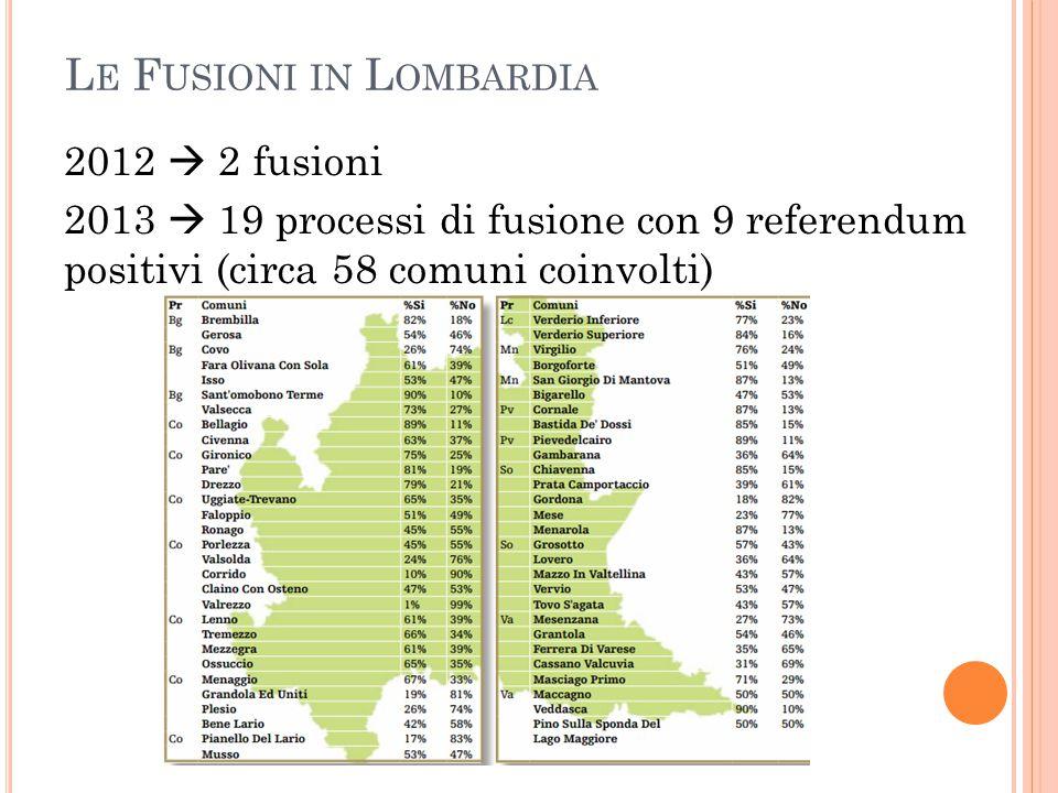 L E F USIONI IN L OMBARDIA 2012  2 fusioni 2013  19 processi di fusione con 9 referendum positivi (circa 58 comuni coinvolti)