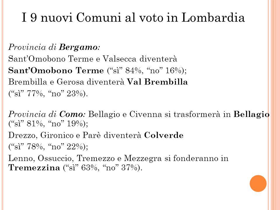 """Provincia di Bergamo : Sant'Omobono Terme e Valsecca diventerà Sant'Omobono Terme (""""sì"""" 84%, """"no"""" 16%); Brembilla e Gerosa diventerà Val Brembilla (""""s"""