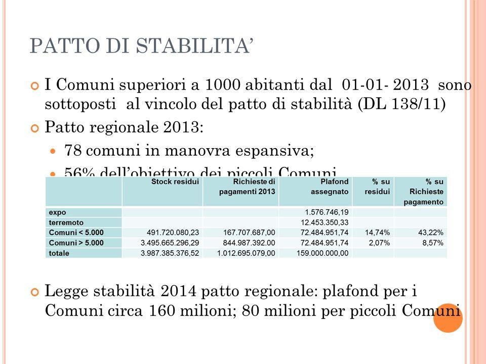 PATTO DI STABILITA' I Comuni superiori a 1000 abitanti dal 01-01- 2013 sono sottoposti al vincolo del patto di stabilità (DL 138/11) Patto regionale 2