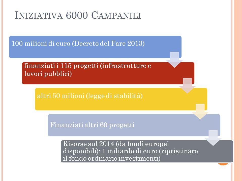 I NIZIATIVA 6000 C AMPANILI 100 milioni di euro (Decreto del Fare 2013) finanziati i 115 progetti (infrastrutture e lavori pubblici) altri 50 milioni