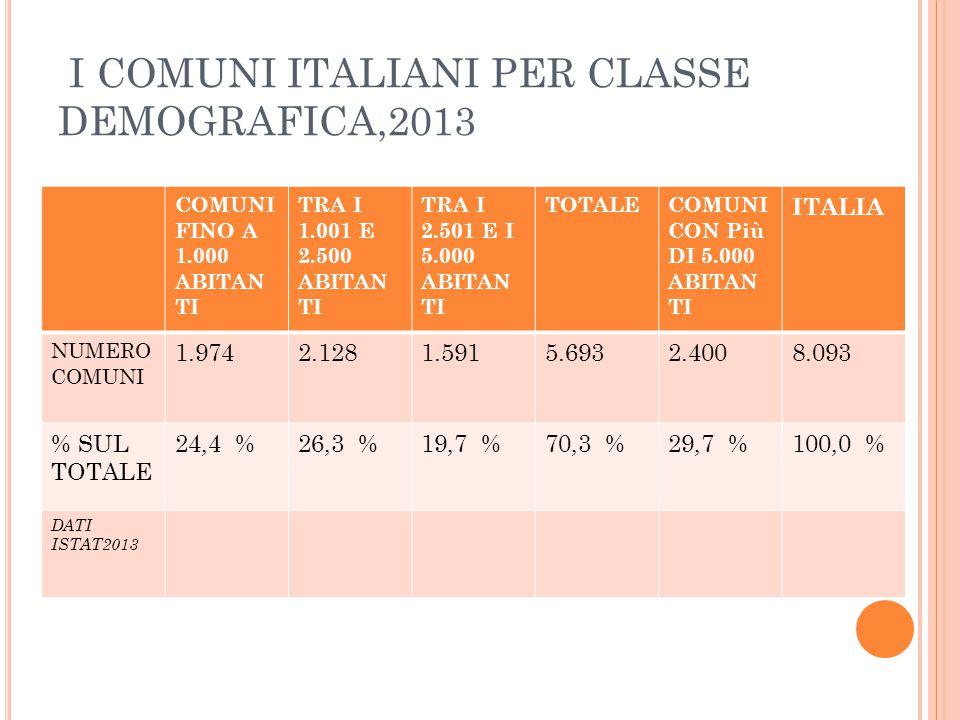 I COMUNI ITALIANI PER CLASSE DEMOGRAFICA,2013 COMUNI FINO A 1.000 ABITAN TI TRA I 1.001 E 2.500 ABITAN TI TRA I 2.501 E I 5.000 ABITAN TI TOTALECOMUNI