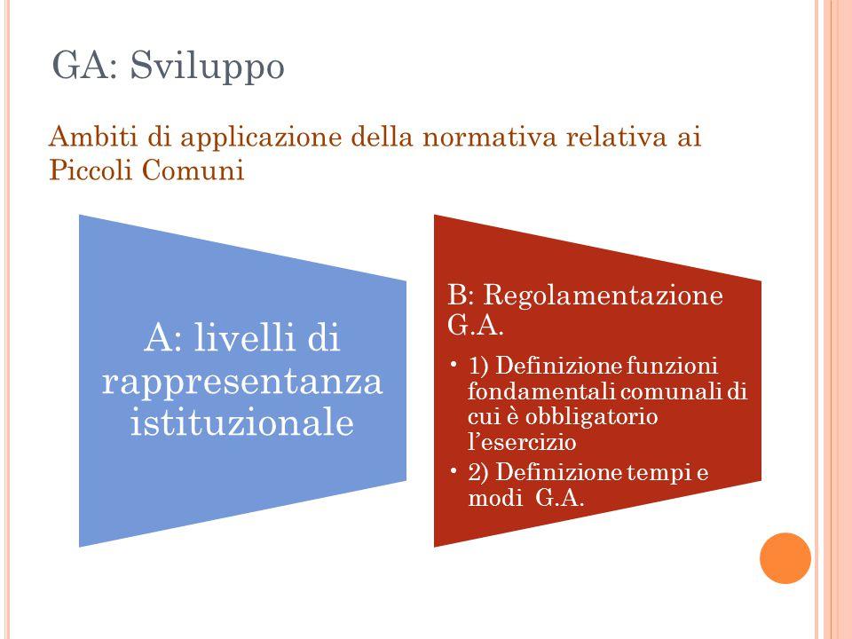 A: livelli di rappresentanza istituzionale B: Regolamentazione G.A. 1) Definizione funzioni fondamentali comunali di cui è obbligatorio l'esercizio 2)