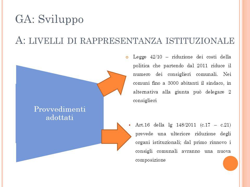 A: LIVELLI DI RAPPRESENTANZA ISTITUZIONALE Legge 42/10 – riduzione dei costi della politica che partendo dal 2011 riduce il numero dei consiglieri com