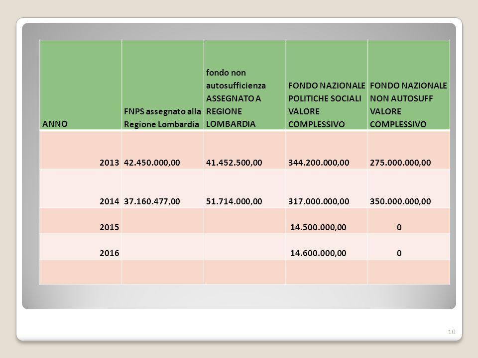 ANNO FNPS assegnato alla Regione Lombardia fondo non autosufficienza ASSEGNATO A REGIONE LOMBARDIA FONDO NAZIONALE POLITICHE SOCIALI VALORE COMPLESSIV