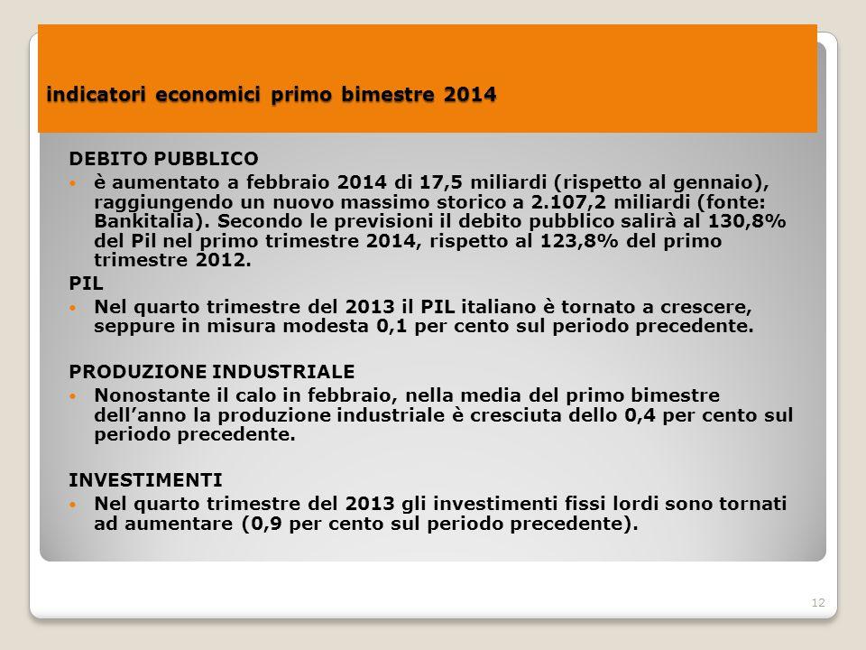 12 indicatori economici primo bimestre 2014 indicatori economici primo bimestre 2014 DEBITO PUBBLICO è aumentato a febbraio 2014 di 17,5 miliardi (ris