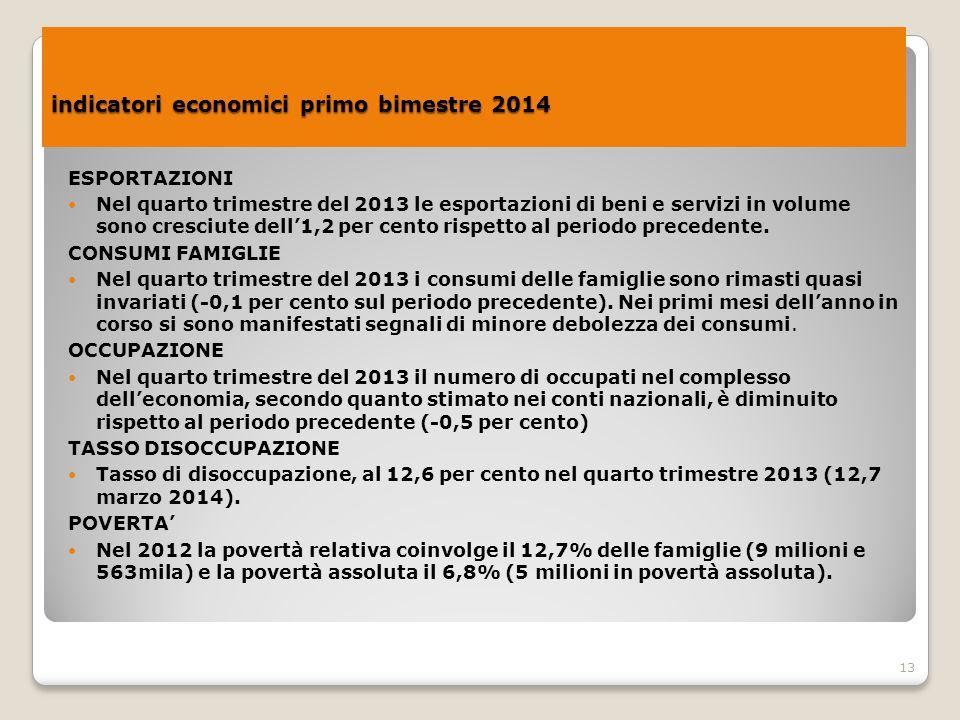 13 indicatori economici primo bimestre 2014 indicatori economici primo bimestre 2014 ESPORTAZIONI Nel quarto trimestre del 2013 le esportazioni di ben