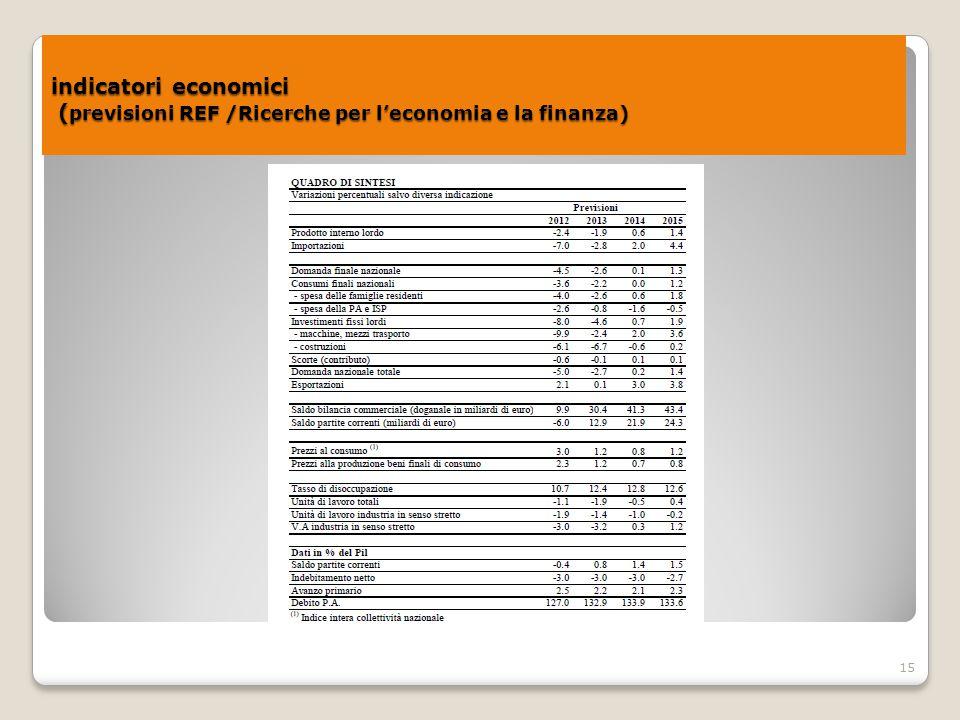 15 indicatori economici ( previsioni REF /Ricerche per l'economia e la finanza) indicatori economici ( previsioni REF /Ricerche per l'economia e la fi