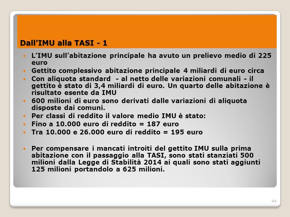 L'IMU sull'abitazione principale ha avuto un prelievo medio di 225 euro Gettito complessivo abitazione principale 4 miliardi di euro circa Con aliquot