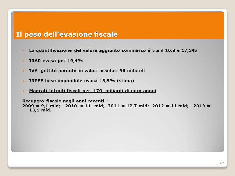 62 La quantificazione del valore aggiunto sommerso è tra il 16,3 e 17,5% IRAP evasa per 19,4% IVA gettito perduto in valori assoluti 36 miliardi IRPEF