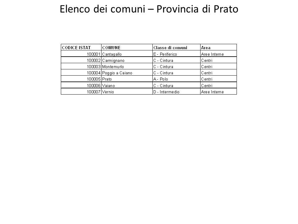 Elenco dei comuni – Provincia di Prato