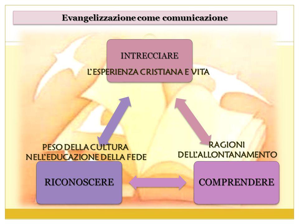 Evangelizzazione come comunicazione INTRECCIARE COMPRENDERE RICONOSCERE L'ESPERIENZA CRISTIANA E VITA PESO DELLA CULTURA NELL'EDUCAZIONE DELLA FEDE RA
