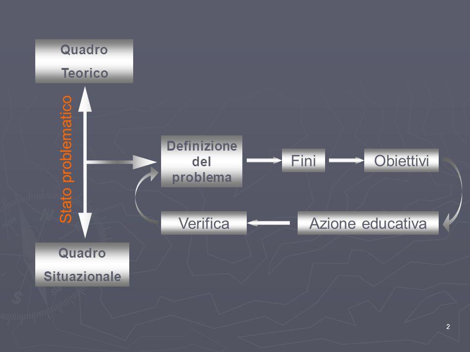 2 Definizione del problema Quadro Teorico Quadro Situazionale FiniObiettivi Azione educativaVerifica Stato problematico