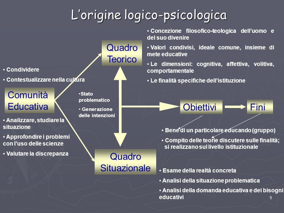5 L'origine logico-psicologica Comunità Educativa Quadro Teorico Quadro Situazionale FiniObiettivi Concezione filosofico-teologica dell'uomo e del suo