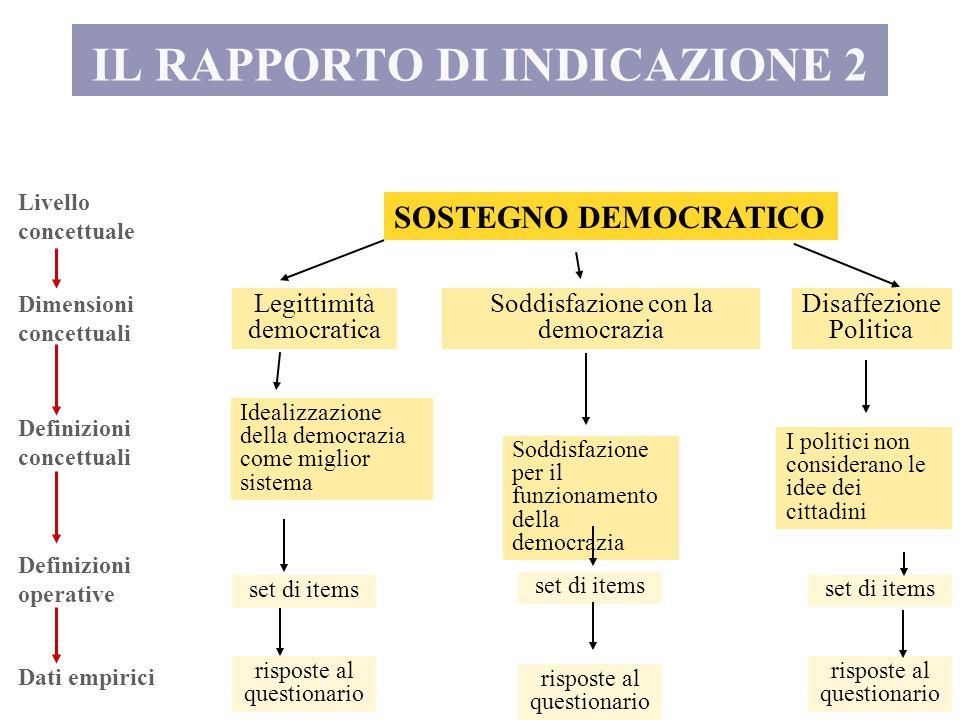 IL RAPPORTO DI INDICAZIONE 2 Livello concettuale Dimensioni concettuali Definizioni concettuali Definizioni operative Dati empirici SOSTEGNO DEMOCRATI
