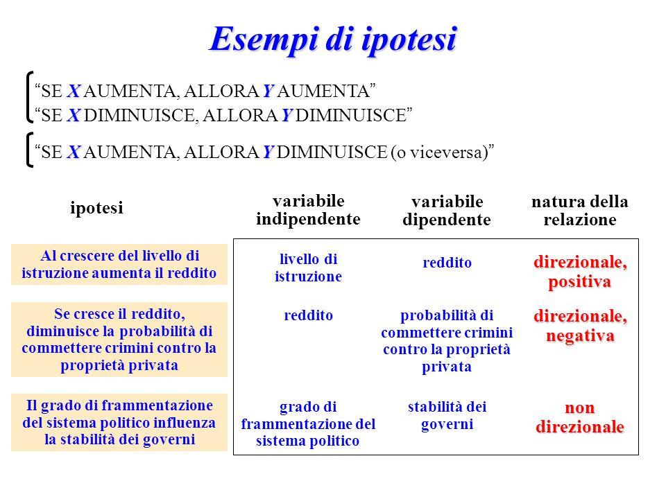 """Esempi di ipotesi XY """" SE X AUMENTA, ALLORA Y AUMENTA """" XY """" SE X DIMINUISCE, ALLORA Y DIMINUISCE """" Al crescere del livello di istruzione aumenta il r"""