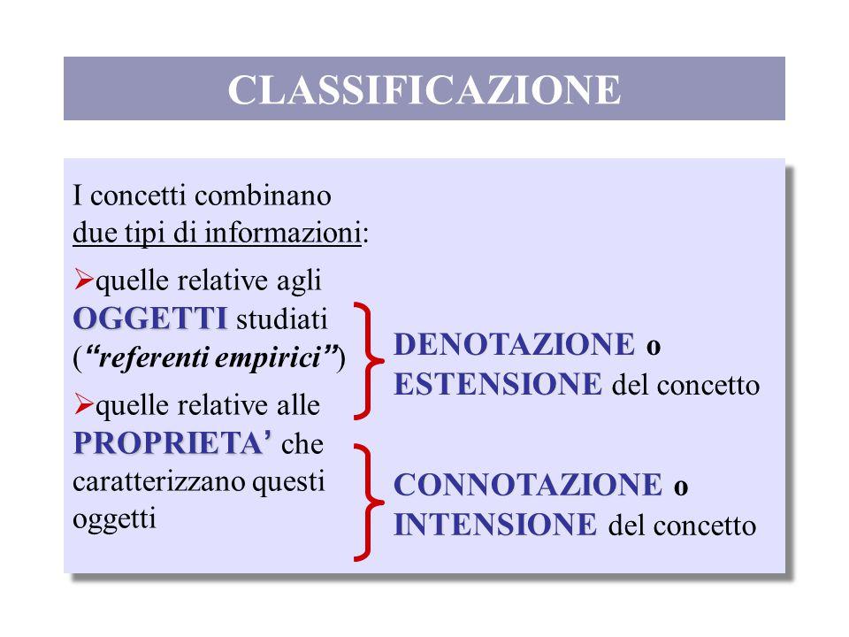 """CLASSIFICAZIONE I concetti combinano due tipi di informazioni: OGGETTI  quelle relative agli OGGETTI studiati ( """" referenti empirici """" ) PROPRIETA '"""