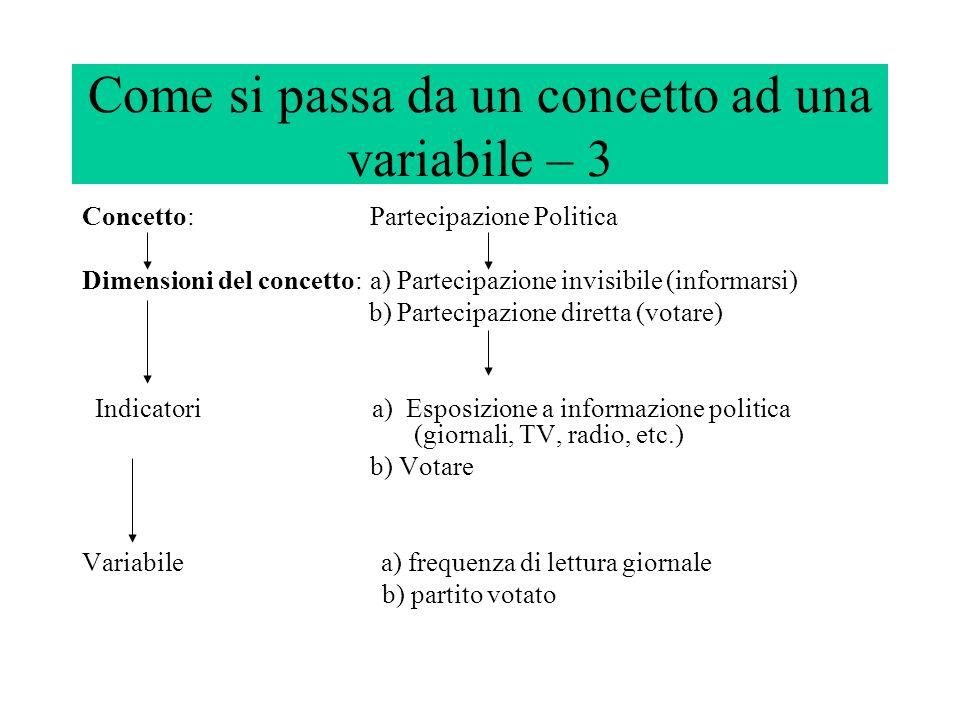 Come si passa da un concetto ad una variabile – 3 Concetto:Partecipazione Politica Dimensioni del concetto:a) Partecipazione invisibile (informarsi) b