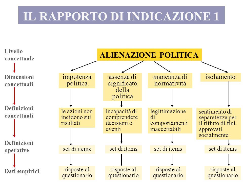 IL RAPPORTO DI INDICAZIONE 1 Livello concettuale Dimensioni concettuali Definizioni concettuali Definizioni operative Dati empirici ALIENAZIONE POLITI