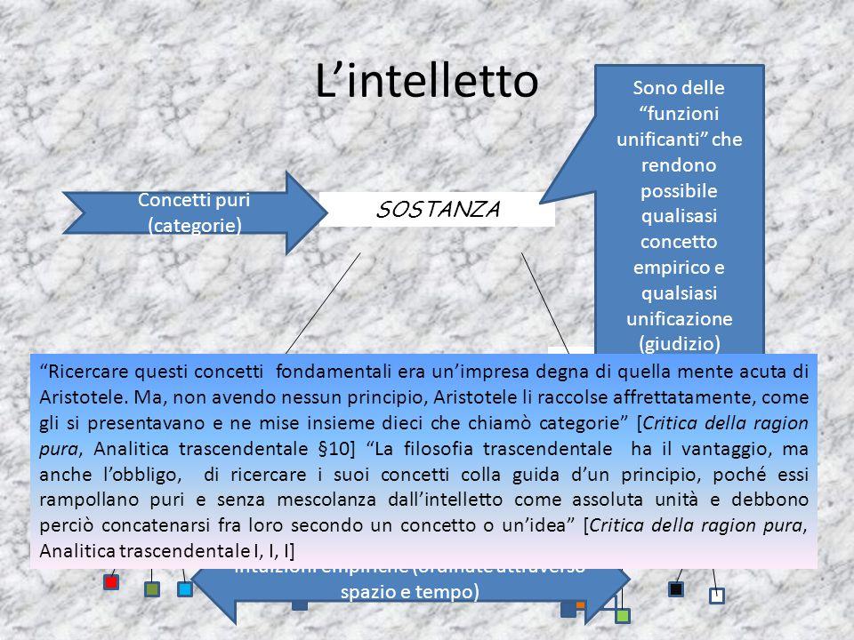 L'intelletto frutto A B C D Intuizioni empiriche (ordinate attraverso spazio e tempo) Concetti empirici SOSTANZA Concetti puri (categorie) Sono delle