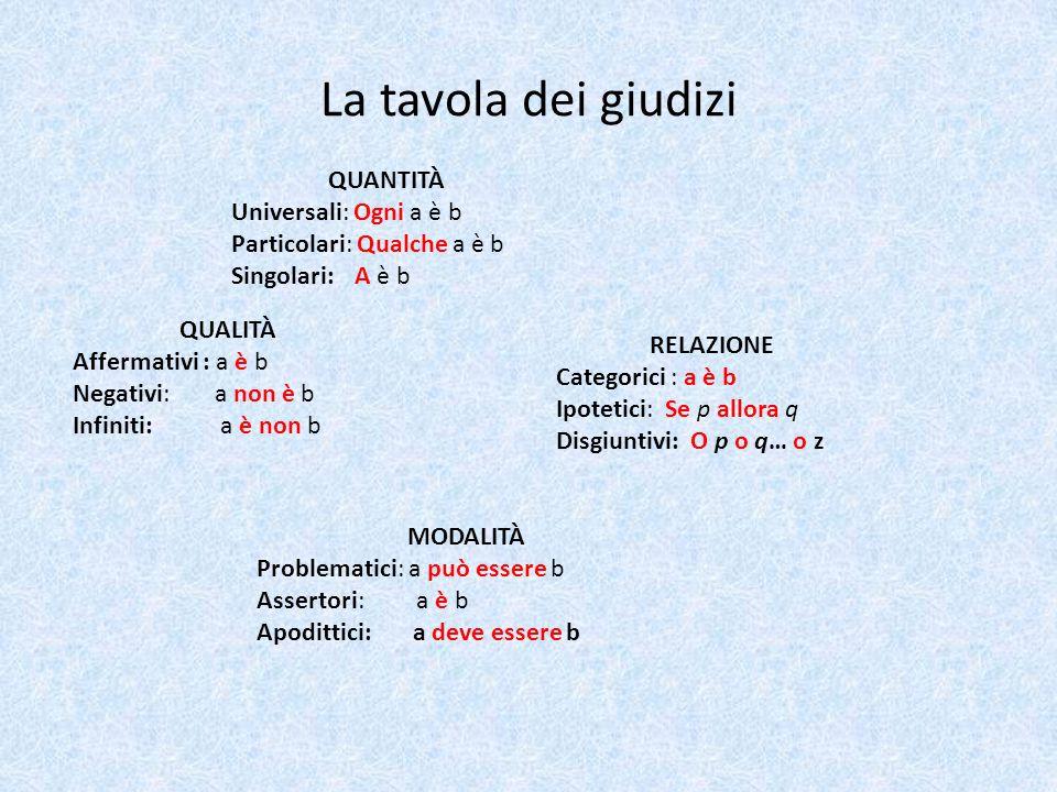 La tavola dei giudizi QUANTITÀ Universali: Ogni a è b Particolari: Qualche a è b Singolari: A è b QUALITÀ Affermativi : a è b Negativi: a non è b Infi