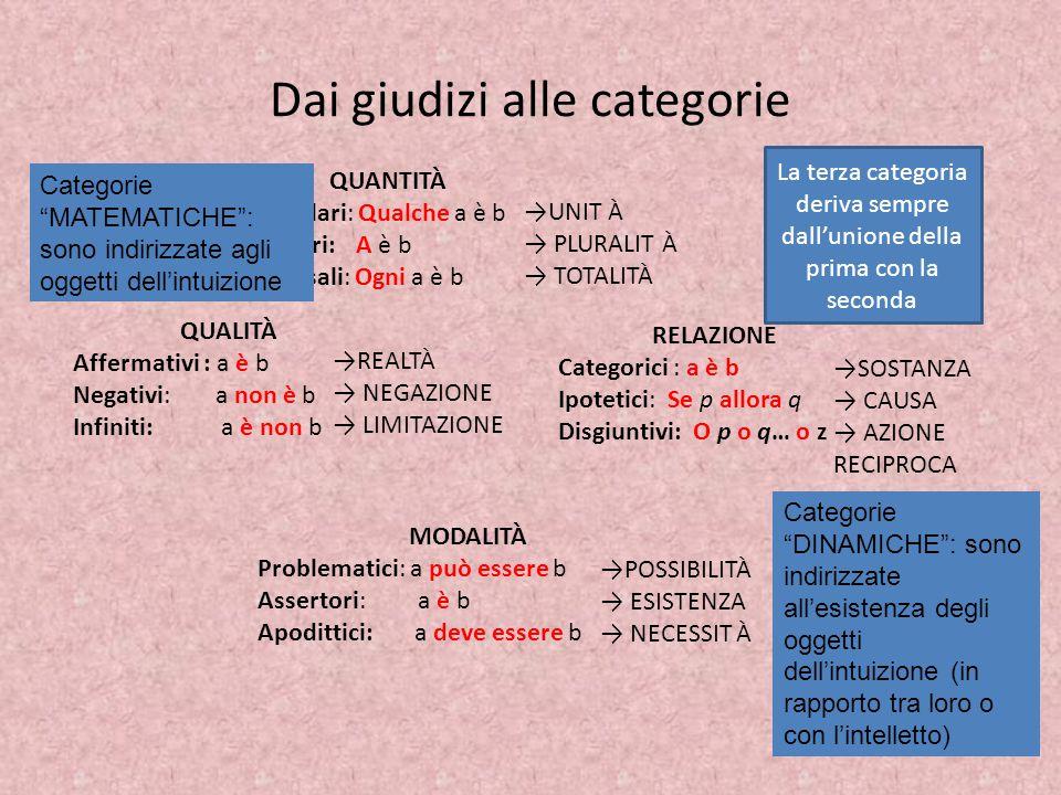 Dai giudizi alle categorie QUANTITÀ Particolari: Qualche a è b Singolari: A è b Universali: Ogni a è b QUALITÀ Affermativi : a è b Negativi: a non è b