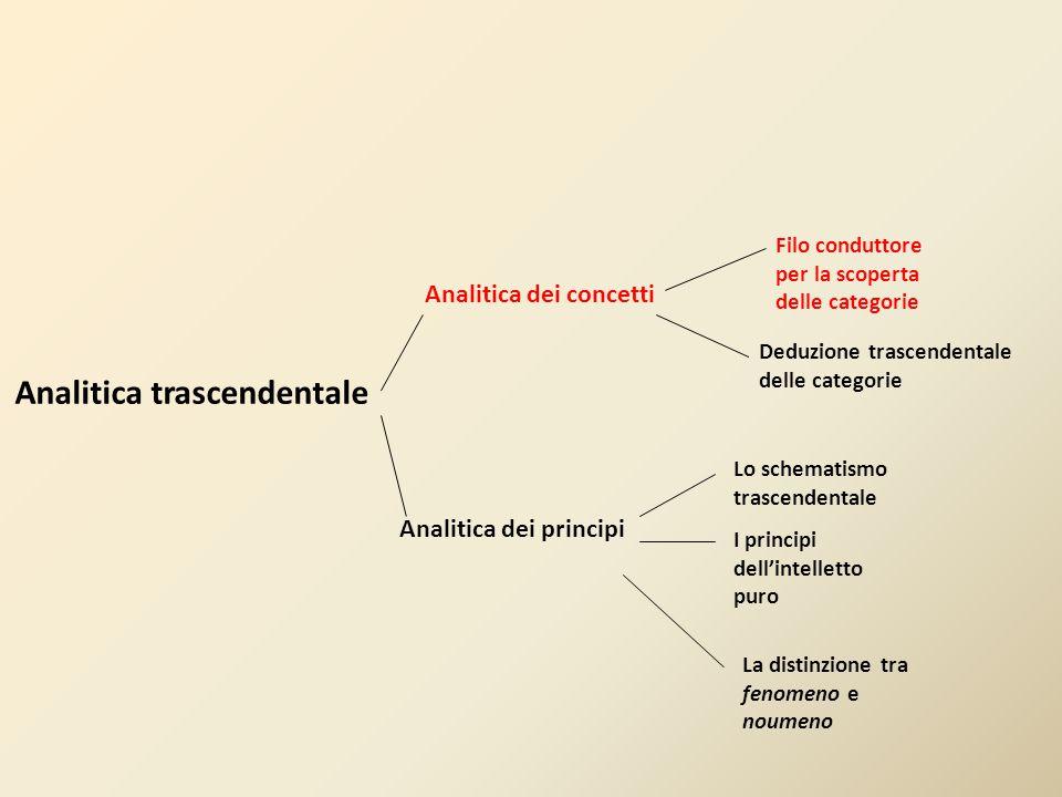 Analitica trascendentale Analitica dei concetti Analitica dei principi Filo conduttore per la scoperta delle categorie Deduzione trascendentale delle