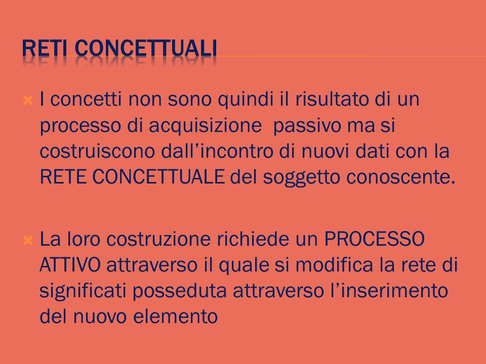  I concetti non sono quindi il risultato di un processo di acquisizione passivo ma si costruiscono dall'incontro di nuovi dati con la RETE CONCETTUALE del soggetto conoscente.