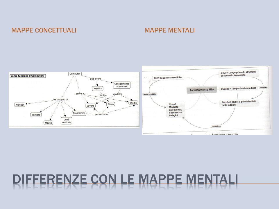 MAPPE CONCETTUALIMAPPE MENTALI