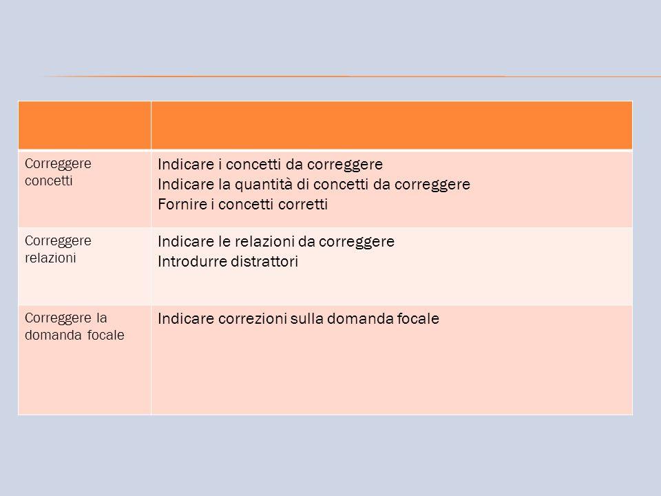 Correggere concetti Indicare i concetti da correggere Indicare la quantità di concetti da correggere Fornire i concetti corretti Correggere relazioni