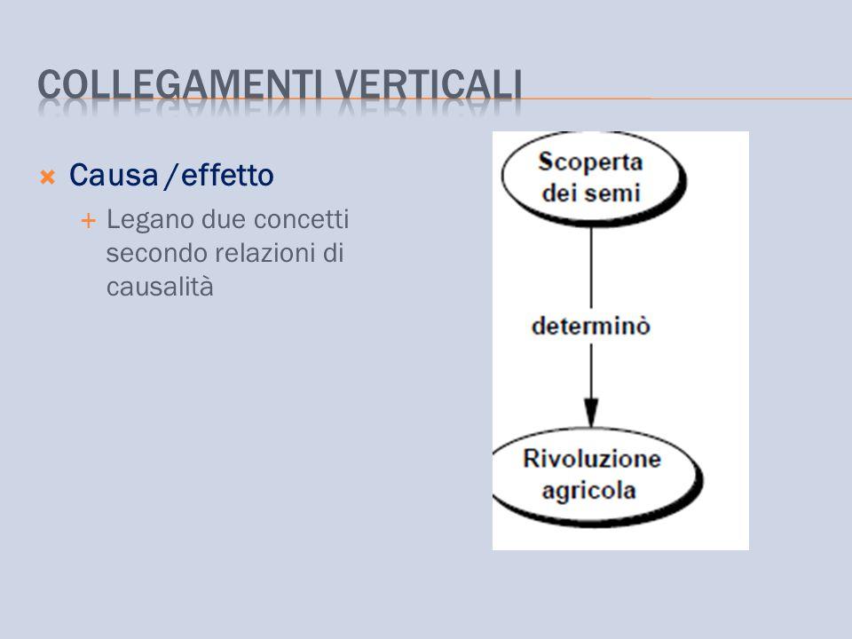  Causa /effetto  Legano due concetti secondo relazioni di causalità