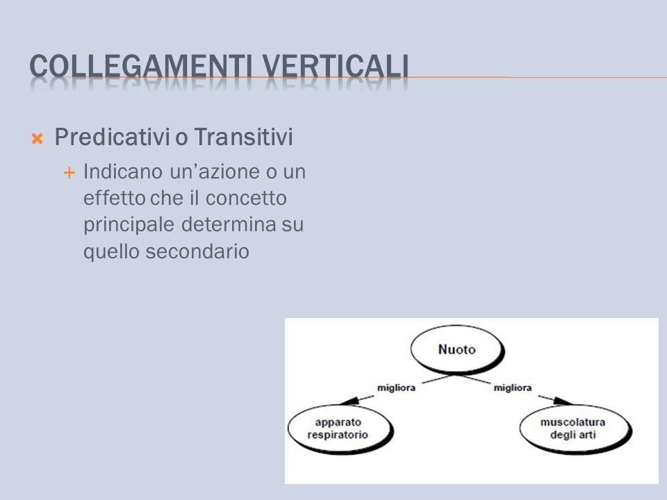  Predicativi o Transitivi  Indicano un'azione o un effetto che il concetto principale determina su quello secondario