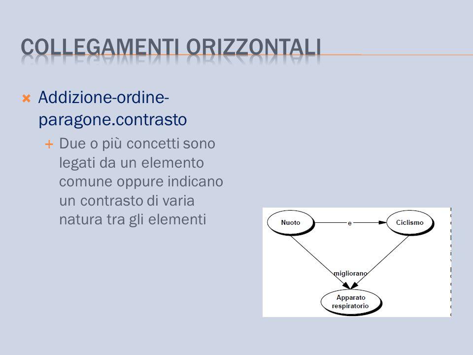  Addizione-ordine- paragone.contrasto  Due o più concetti sono legati da un elemento comune oppure indicano un contrasto di varia natura tra gli ele