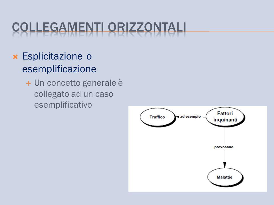 Esplicitazione o esemplificazione  Un concetto generale è collegato ad un caso esemplificativo