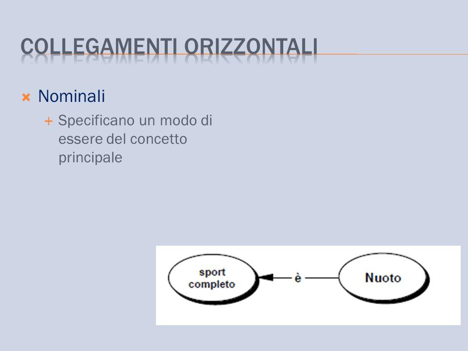  Nominali  Specificano un modo di essere del concetto principale
