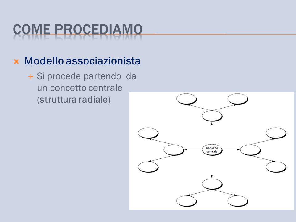  Modello associazionista  Si procede partendo da un concetto centrale (struttura radiale)