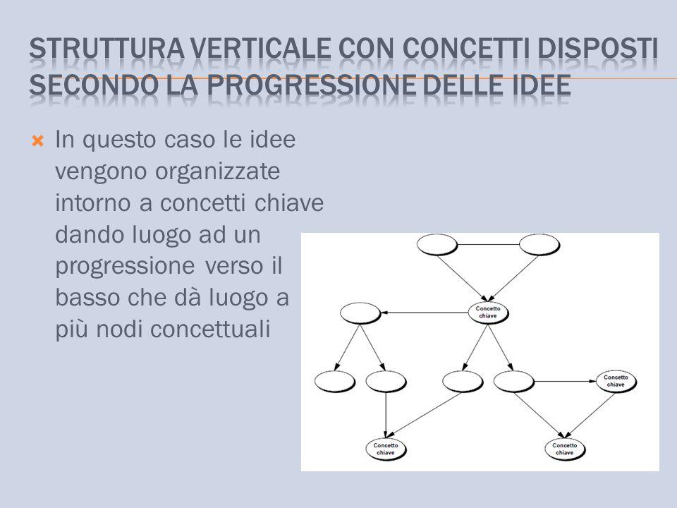  In questo caso le idee vengono organizzate intorno a concetti chiave dando luogo ad un progressione verso il basso che dà luogo a più nodi concettua