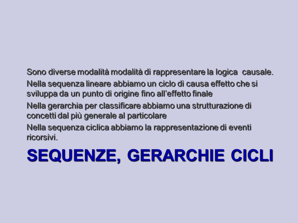 SEQUENZE, GERARCHIE CICLI Sono diverse modalità modalità di rappresentare la logica causale. Nella sequenza lineare abbiamo un ciclo di causa effetto