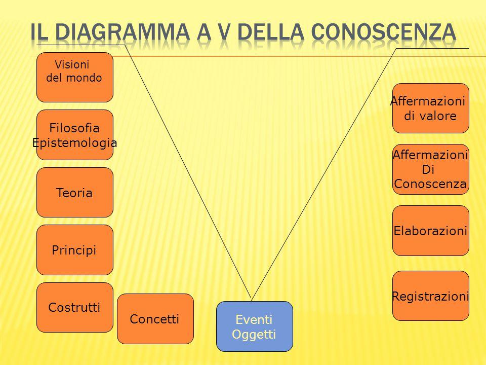 Filosofia Epistemologia Teoria Concetti Visioni del mondo Principi Costrutti Eventi Oggetti Registrazioni Elaborazioni Affermazioni Di Conoscenza Affe