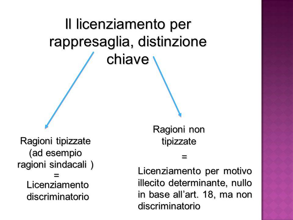 Il licenziamento per rappresaglia, distinzione chiave Ragioni tipizzate (ad esempio ragioni sindacali ) Ragioni non tipizzate Licenziamento discriminatorio = = Licenziamento per motivo illecito determinante, nullo in base all'art.