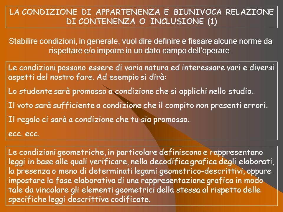 LA CONDIZIONE DI APPARTENENZA E BIUNIVOCA RELAZIONE DI CONTENENZA O INCLUSIONE (1) Stabilire condizioni, in generale, vuol dire definire e fissare alc
