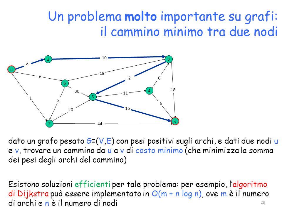 Un problema molto importante su grafi: il cammino minimo tra due nodi dato un grafo pesato G=(V,E) con pesi positivi sugli archi, e dati due nodi u e v, trovare un cammino da u a v di costo minimo (che minimizza la somma dei pesi degli archi del cammino) u 3 v 2 6 7 4 5 10 18 2 9 6 1 8 30 20 44 16 11 6 18 6 Esistono soluzioni efficienti per tale problema: per esempio, l'algoritmo di Dijkstra può essere implementato in O(m + n log n), ove m è il numero di archi e n è il numero di nodi 29