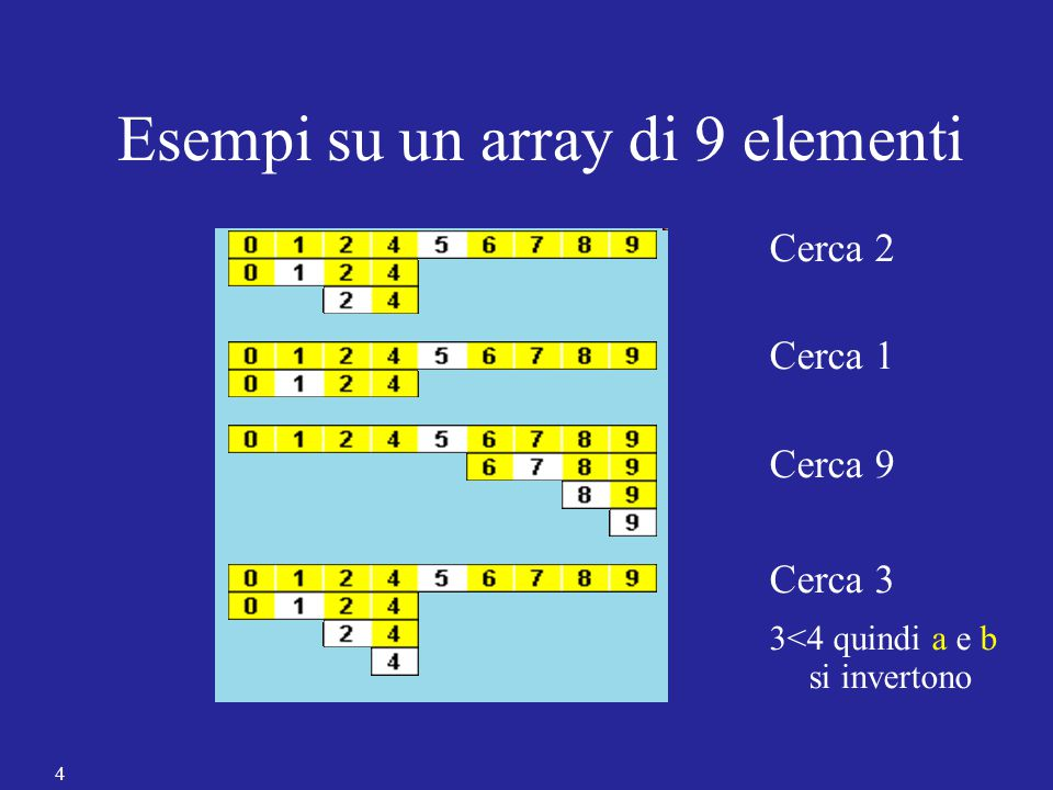 4 Esempi su un array di 9 elementi Cerca 2 Cerca 1 Cerca 9 Cerca 3 3<4 quindi a e b si invertono